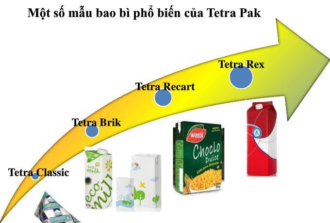 Các mẫu bao bì giấy của Tetra Pak