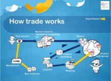 Qúa trình xuất nhập khẩu hàng hóa:
