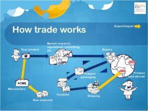 Giúp đỡ khó khăn cho doanh nghiệp cho quá trình xuất nhập khẩu